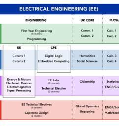 electrical engineering program [ 1667 x 1250 Pixel ]