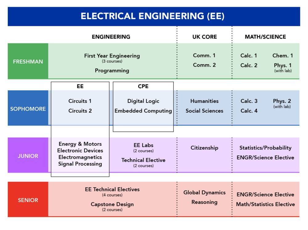 medium resolution of ee program course list from bulletin advising resources for current students
