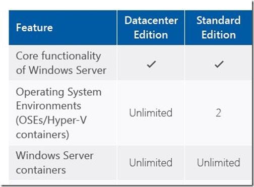 AVMA License Keys for Windows Server 2016