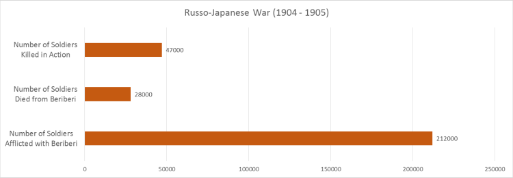 Russo-Japanese War Casualties