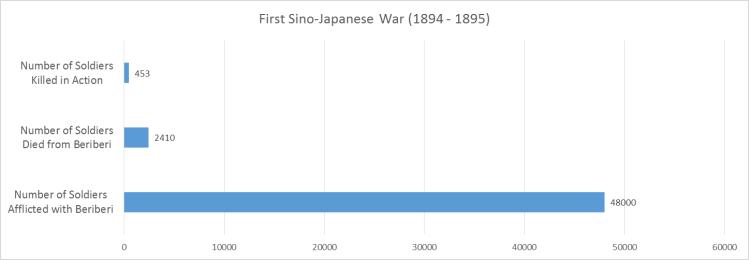 Sino-Japanese War Casualties