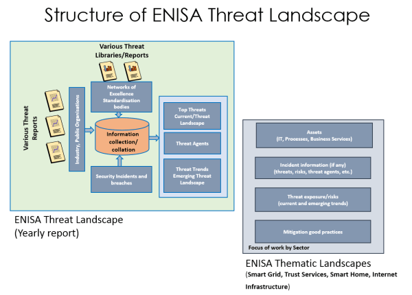 threat landscape enisa