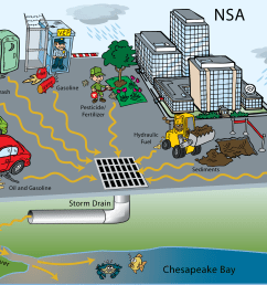 diagram of road runoff and main pollution sources https www nsa gov resources everyone commitment to environment  [ 2558 x 1651 Pixel ]