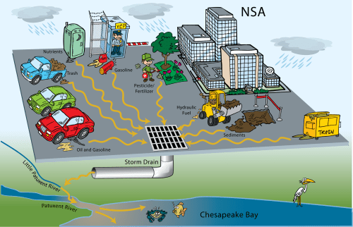 small resolution of diagram of road runoff and main pollution sources https www nsa gov resources everyone commitment to environment