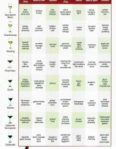 Wine pairing chart an easy reference for lovers also  food rh enjoyhopewellvalleywines