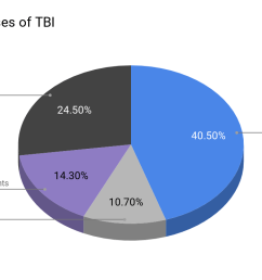 leading causes of traumatic brain injuries chart  [ 1200 x 742 Pixel ]