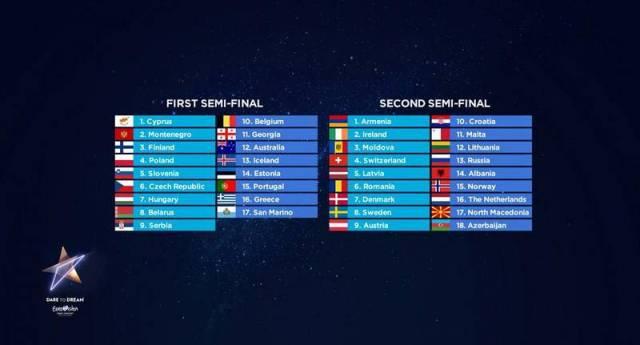 Orden actuación semifinales EUROVSIÓN2019