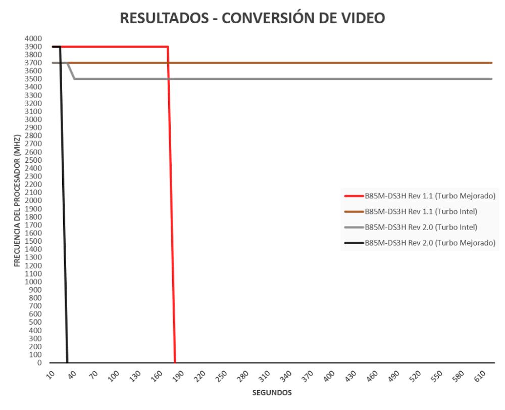 medium resolution of el caso gigabyte revisi n o reducci n
