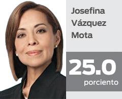 Josefina Vázquez Mota reconoce que las encuestas no le favorecen