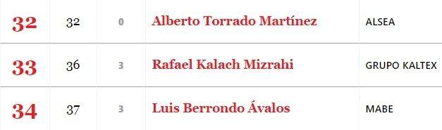 El empresario judío mexicano Rafael Kalach Mizrzhi rankeado en el numéro 33 de los 100 empresarios más importantes de México del Grupo Expansión