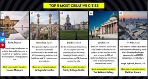 Tel Aviv ha sido nombrada la quinta ciudad más creativa del mundo, detrás de París, Barcelona, Dublín y Londres, según un estudio realizado por Inkifi