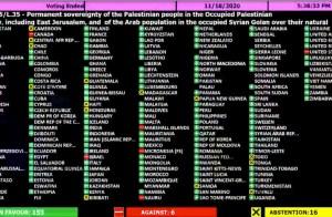 panel con los países miemrbos de la ONU y sus votaciones a favor o en contra