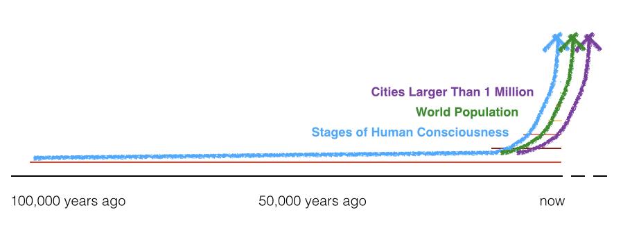 jpgGraph of cons, pop, cities(1)