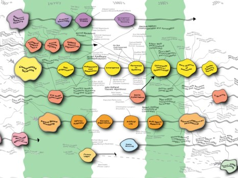 FI Manage Complexity_Map Ripple