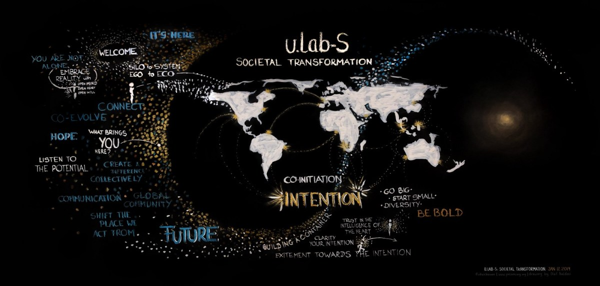 "u.lab-S. Co-Initiation. Image: ""Intention"". Olaf Baldini, Presencing Institute"
