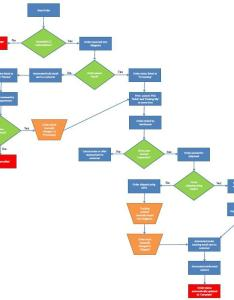 Operations flow chart also online rh ennovationmarketing