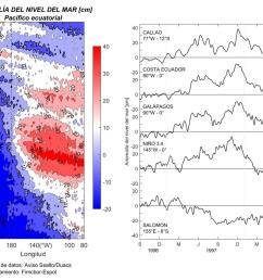 figura 1 evento el ni o 1997 98 visto a trav s de la altimetr a satelital izquierda diagrama hovm ller de la anomal a del nivel del mar ecuatorial  [ 1200 x 917 Pixel ]