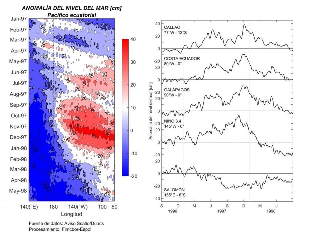 medium resolution of figura 1 evento el ni o 1997 98 visto a trav s de la altimetr a satelital izquierda diagrama hovm ller de la anomal a del nivel del mar ecuatorial