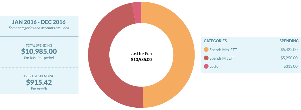 Donut Graph of 2016 Spending on Just for Fun