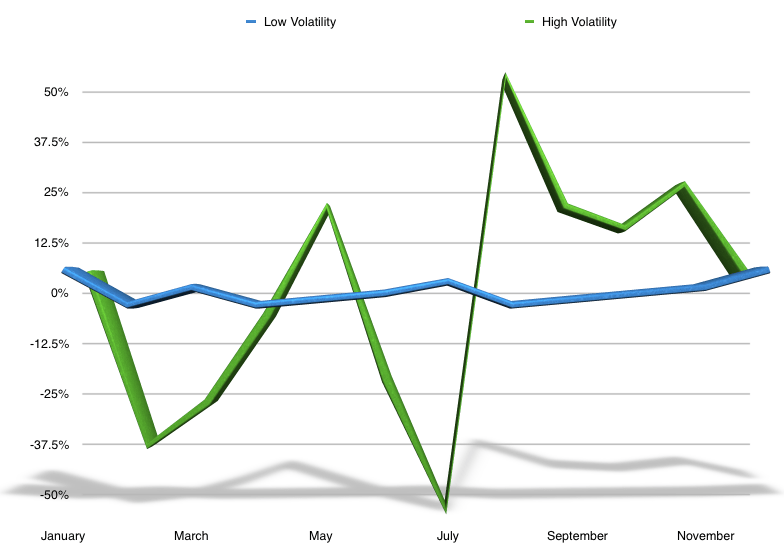 A graph showing high vs. low volatility.