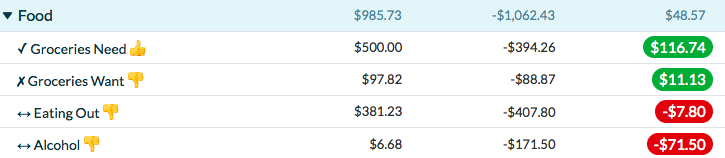 Overspending on Eating Out and Alcohol. I hate red YNAB categories.