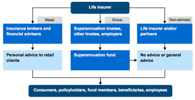 Distribution Channels for Life Insurance in Australia