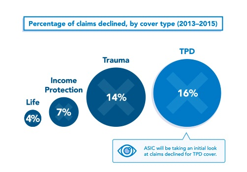 Percentage Payout Denials For Each Type of Life Insurance
