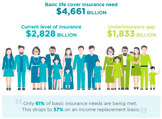 Life Insurance Only Covers 61% of Basic Needs