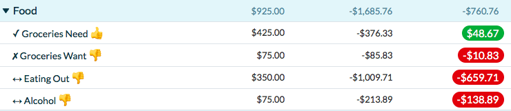 YNAB Food Categories - 3 out of 4 are overspent.