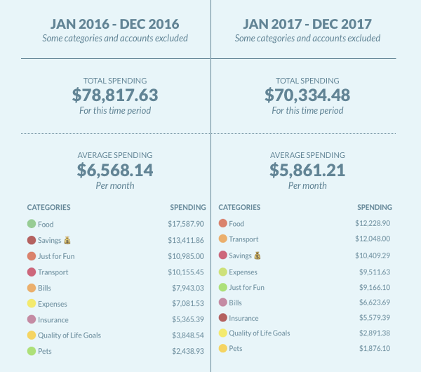 Comparison of Total Spending Between 2016 & 2017