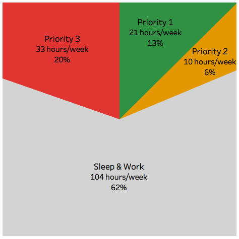 Time Tracking Priorities Graph