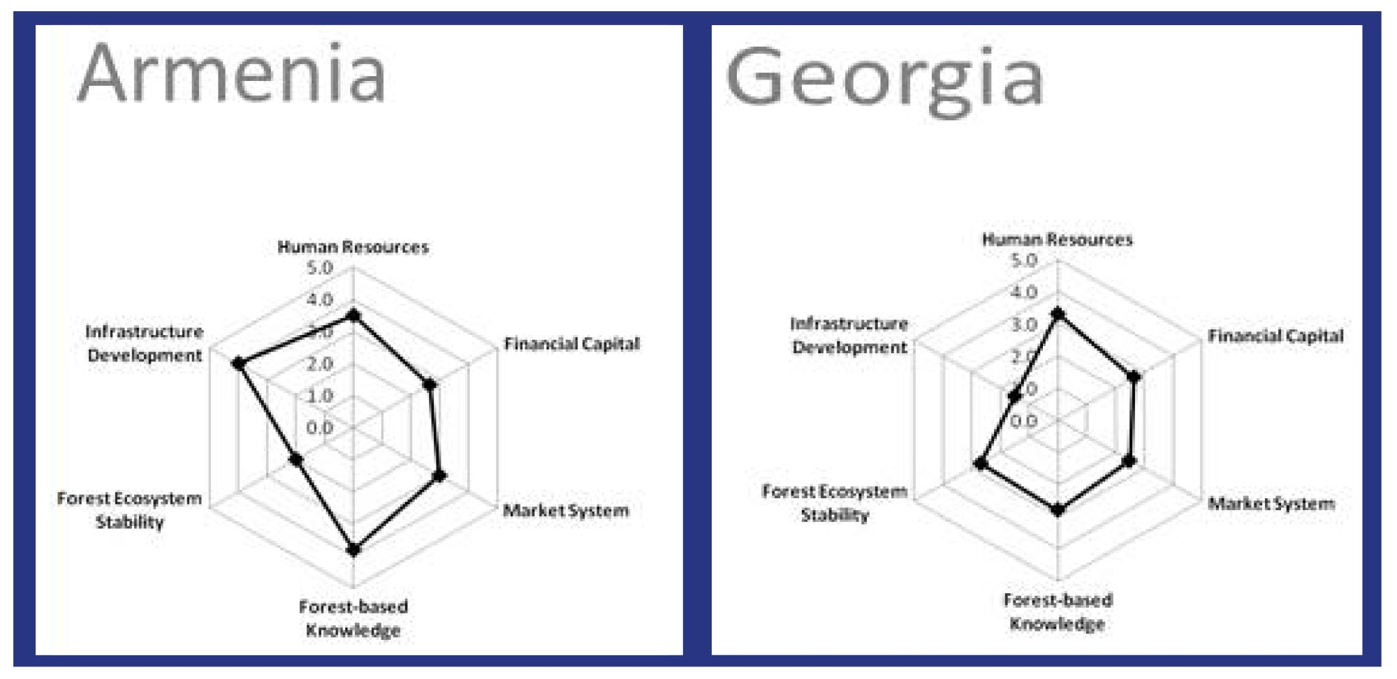 hight resolution of in the sample diagrams from communities in armenia and georgia the shapes highlight the differences in infrastructure forest based knowledge and forest