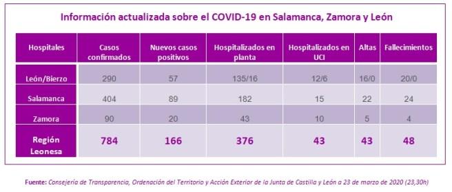 Información actualizada 23 marzo sobre el COVID-19 en Salamanca, Zamora y León