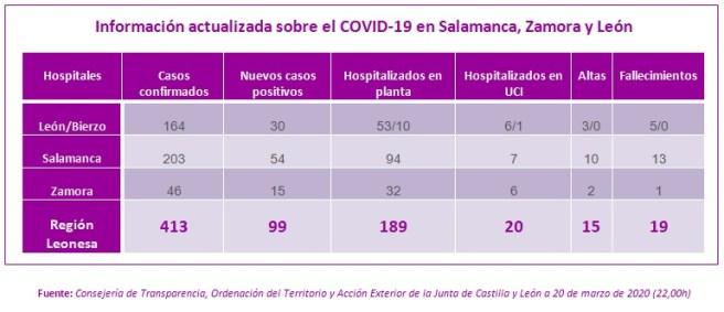 Información actualizada a 20 MARZO sobre el COVID-19 en Salamanca, Zamora y León