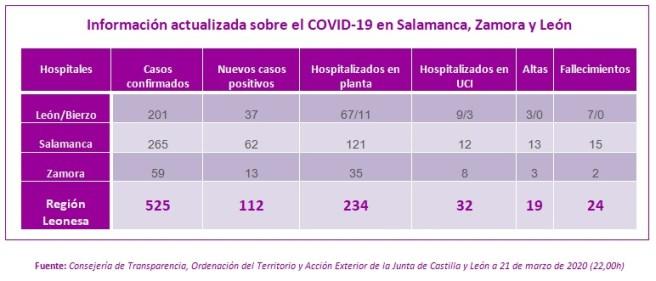 Información actualizada a 21 de MARZO sobre el COVID-19 en Salamanca, Zamora y León