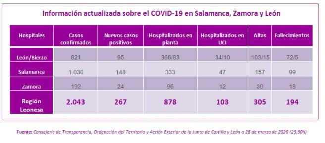 Información actualizada a 29 de MARZO sobre el COVID-19 en Salamanca, Zamora y León