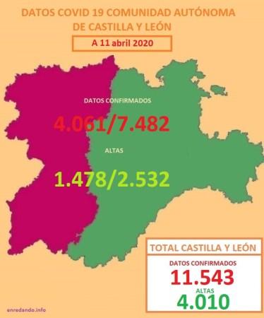 DATOS COVID 19 DE LA COMUNIDAD AUTÓNOMA DE CASTILLA Y LEÓN POR REGIONES A 11 DE ABRIL DE 2020