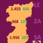 DATOS EN REGION LEONESA (Salamanca, Zamora y León) COVID 19 A 9 de abril de 2020