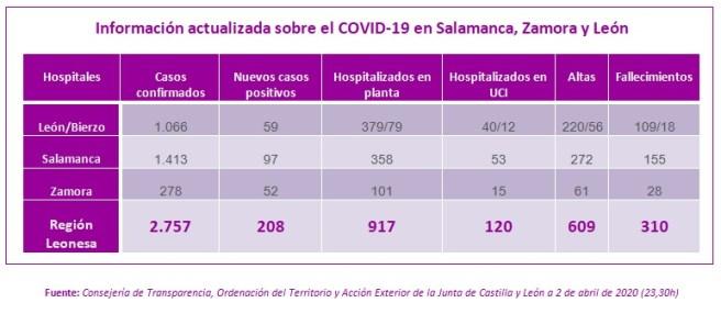 Información actualizada a 2 de abril sobre el COVID-19 en Salamanca, Zamora y León