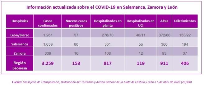 Información actualizada sobre el COVID-19 a 5 de abril en Salamanca, Zamora y León