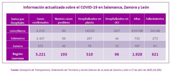 Información actualizada sobre el COVID-19 en Salamanca, Zamora y León a 17 de abril de 2020