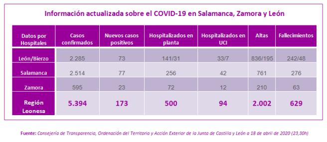 Información actualizada sobre el COVID-19 en Salamanca, Zamora y León a 18 de abril de 2020