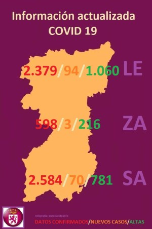 MAPA DATOS REGION LEONESA -LEÓN, ZAMORA Y SALAMANCA- COVID 19 A 19 de abril de 2020