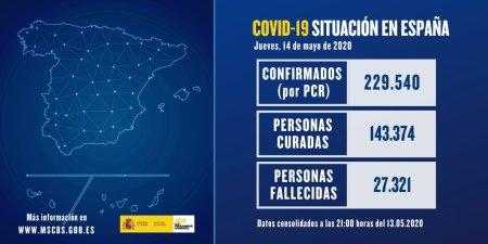 Datos sobre #COVID19 en España