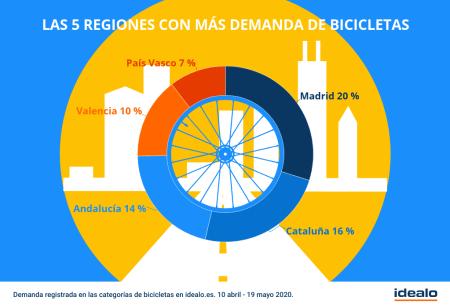 Las 5 regiones con más demanda de bicicletas