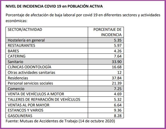 incidencia covid 19 en población activa