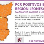 PLANTILLA PCR REGIÓN LEONESA SALAMANCA, ZAMORA Y LEÓN A 2 DE NOVIEMBRE DE 2020