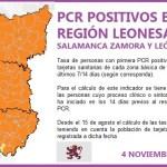PLANTILLA PCR REGIÓN LEONESA SALAMANCA, ZAMORA Y LEÓN A 4 DE NOVIEMBRE DE 2020