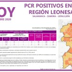 PCR COVID19 A 5 DE DICIEMBRE 2020 REGIÓN LEONESA SALAMANCA, ZAMORA Y LEÓN