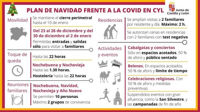 Plan de Navidad frente a la COVID-19